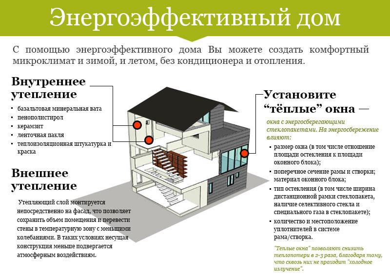 energoeffektivnyy_dom_shema