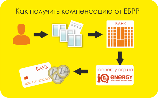 iq-energy-procedura-pokupki-okon
