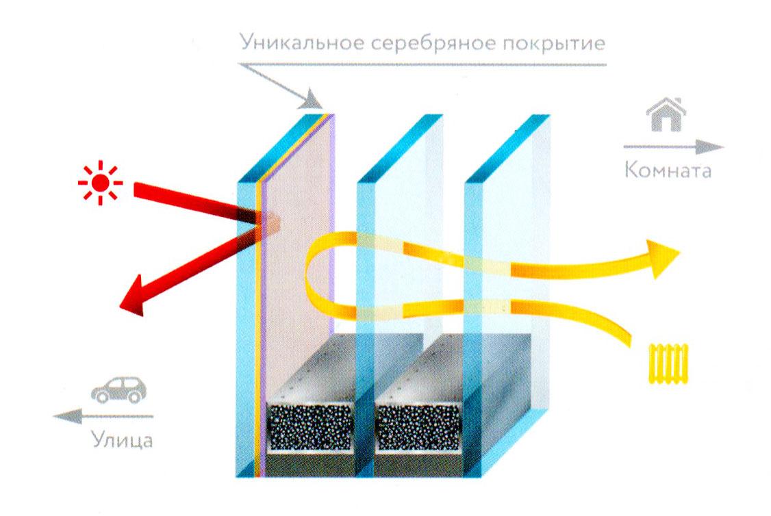 multifunkcionalnyy_steklopaket