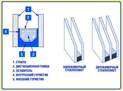 steklopakety_dnepropetrovsk