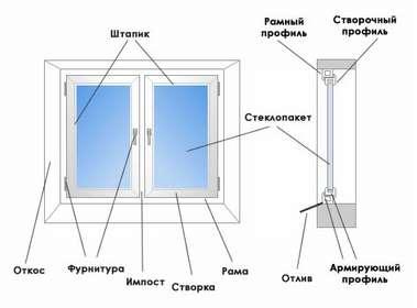 stroenie_metalloplastikovogo_okna_thumb