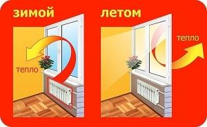 Енергоефективний склопакет: застосування, термін служби, реальність і міфи